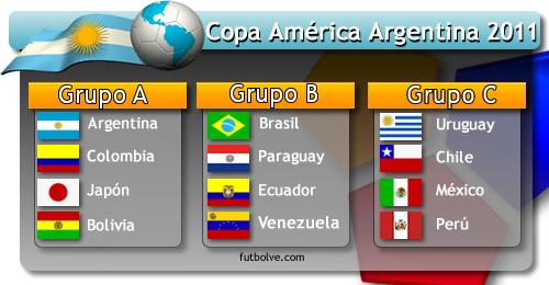 grupos-copa-america